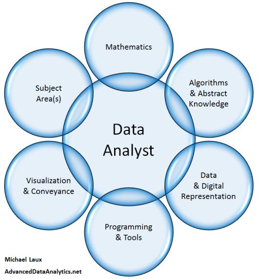 Data-Analytics-Aspect-Diagram